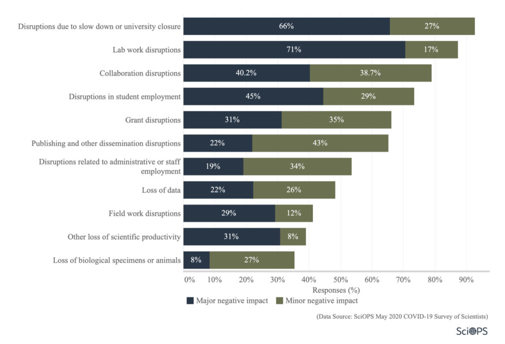 Survey: impact on research (1.1)