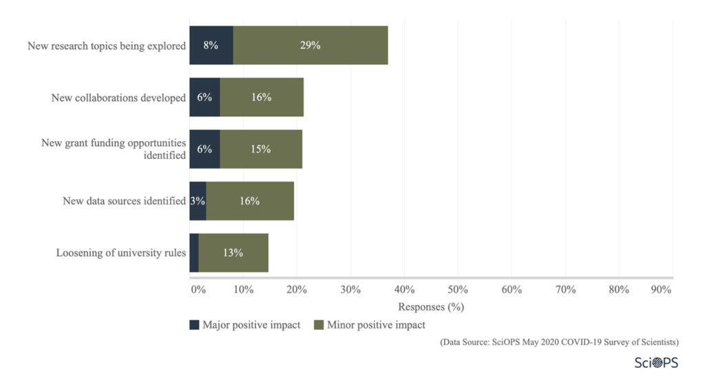 Survey: impact on research (1.2)