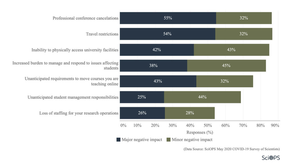 Survey: impact on research (1.3)