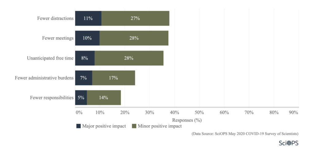 Survey: impact on research (1.4)