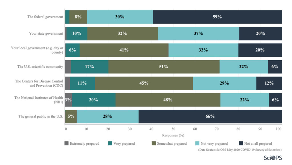 Survey: COVID 19: Policies, Risks and Preparedness (2.1)