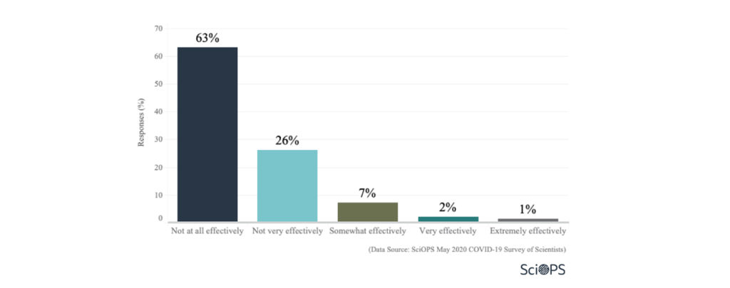 Survey: COVID 19: Policies, Risks and Preparedness (2.2)