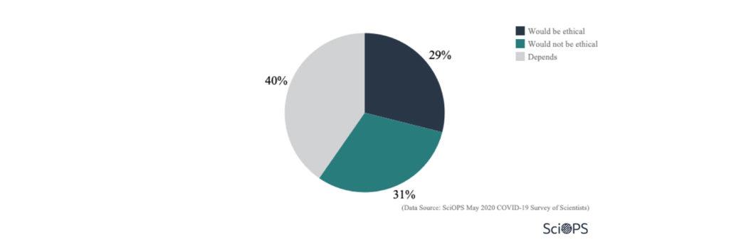 Survey: COVID 19: Policies, Risks and Preparedness (2.4)