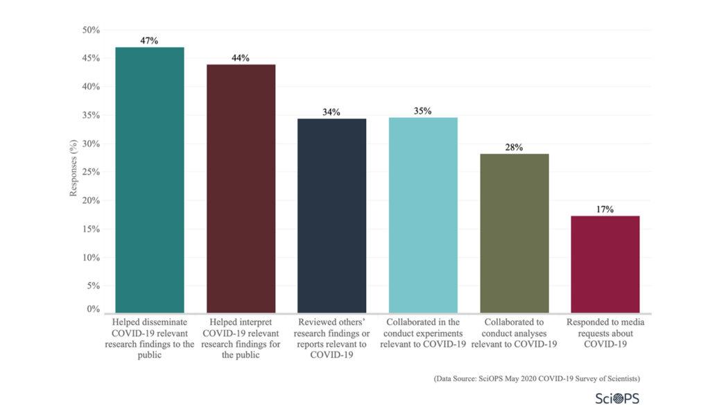 Survey: Personal Impacts (3.2)
