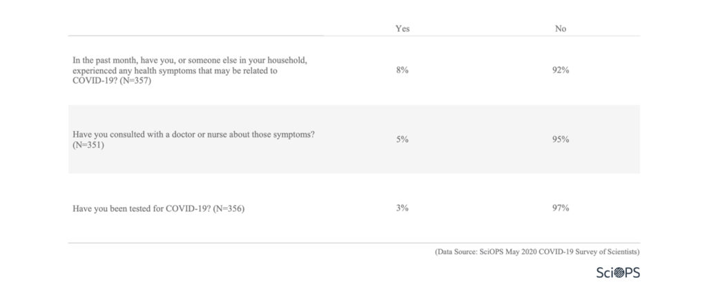 Survey: Personal Impacts (3.4)
