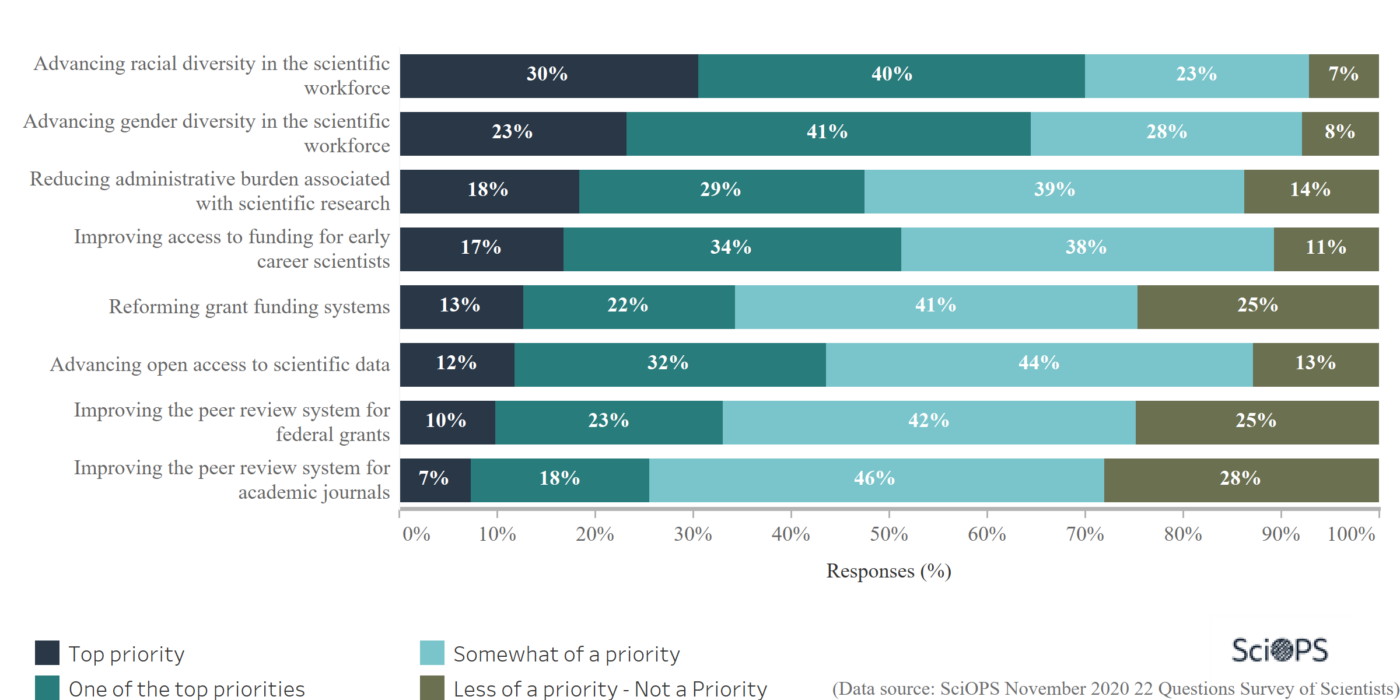 graph showing top science practice priorities for 2021