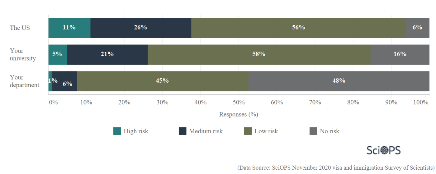 graph showing scientist opinion on risk of IP theft at their university