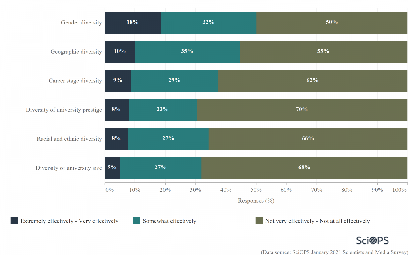 graph showing scientists perspectives on how the media reports on the diversity of the scientific community