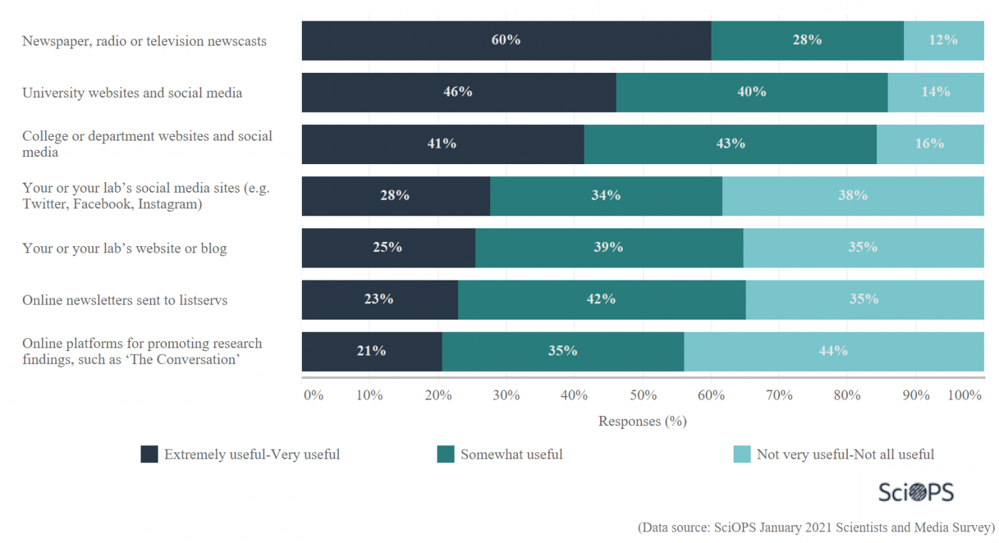 this graph shows scientists' perspectives on the benefits of certain media outlets to share their research with the general public (data from Science and Media Survey, SciOPS 2021)