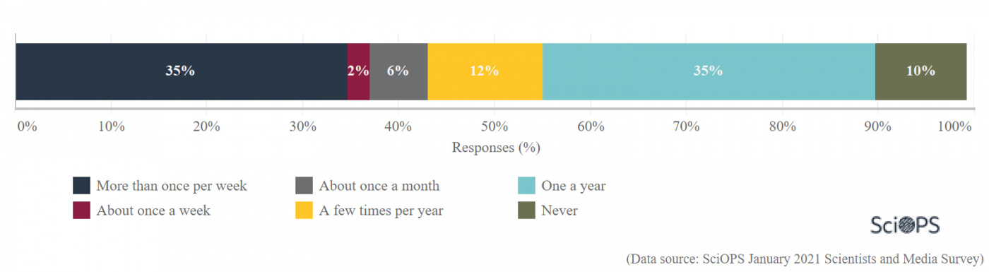 this graph shows how often scientist that responded to this survey share their research on social media or other web platforms in 2021.