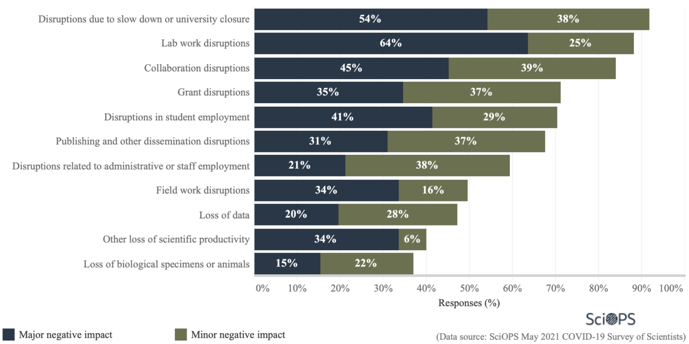 graph showing negative impacts to scientists research from COVID-19, after June 2020