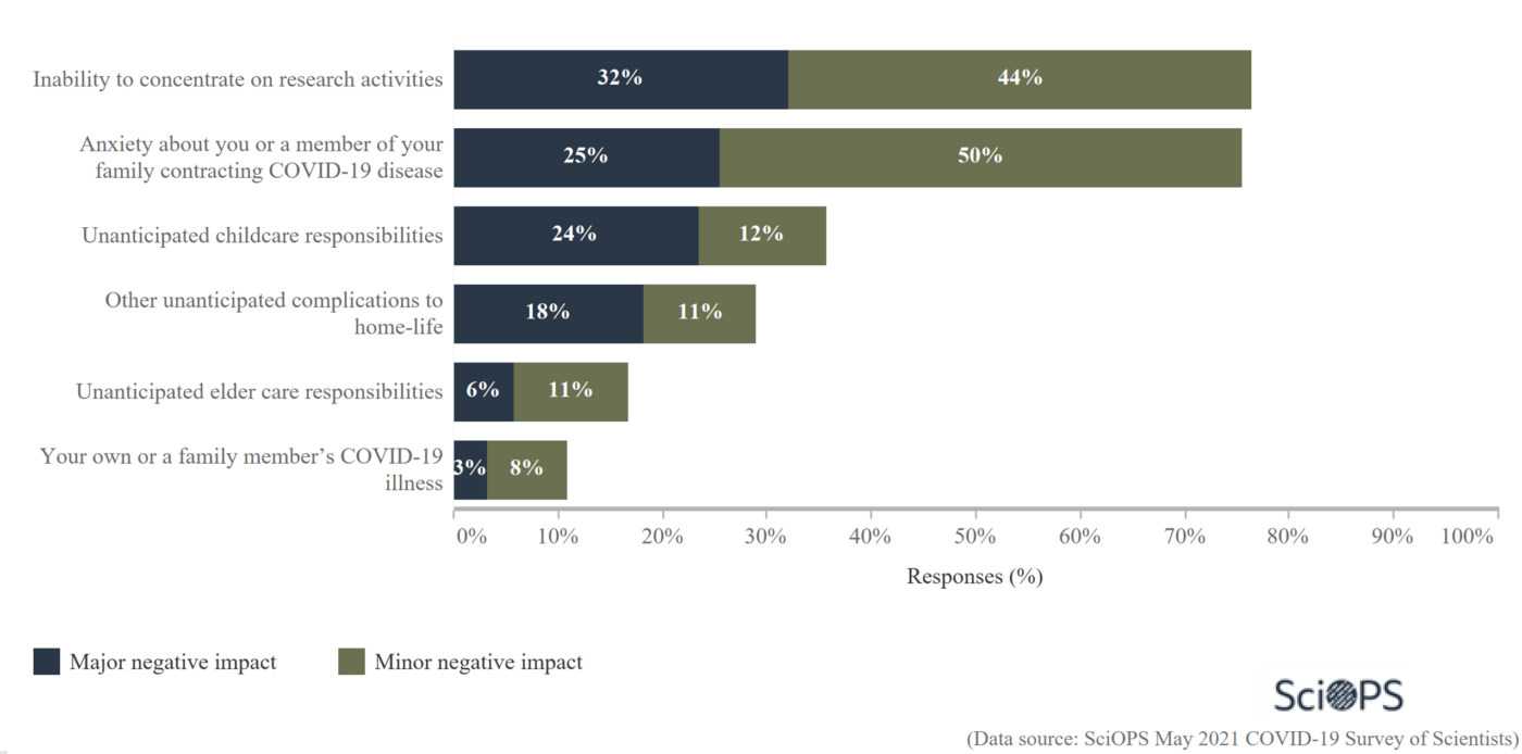 The negative impacts on scientists' personal lives as a result of COVID-19 over the past year.