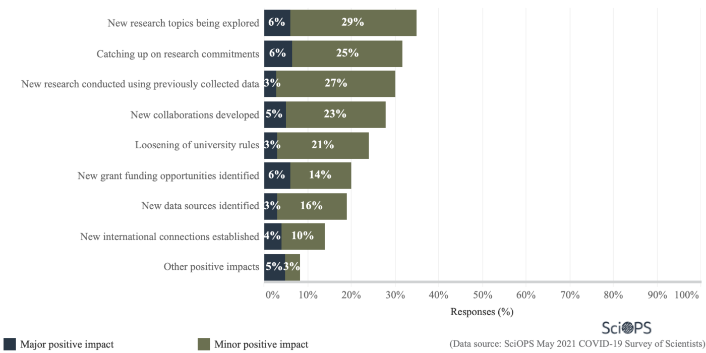 graph showing scientists' positive research experiences as a result of COVID-19
